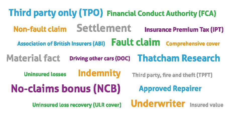 Car Insurance Jargon Buster