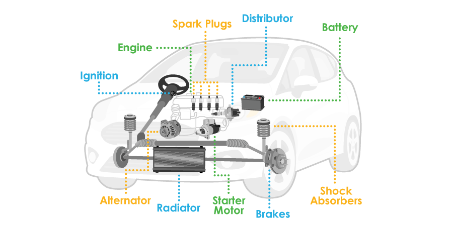 Car Parts Explained Infographic