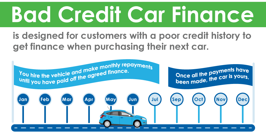 Bad Credit Car Finance Infographic
