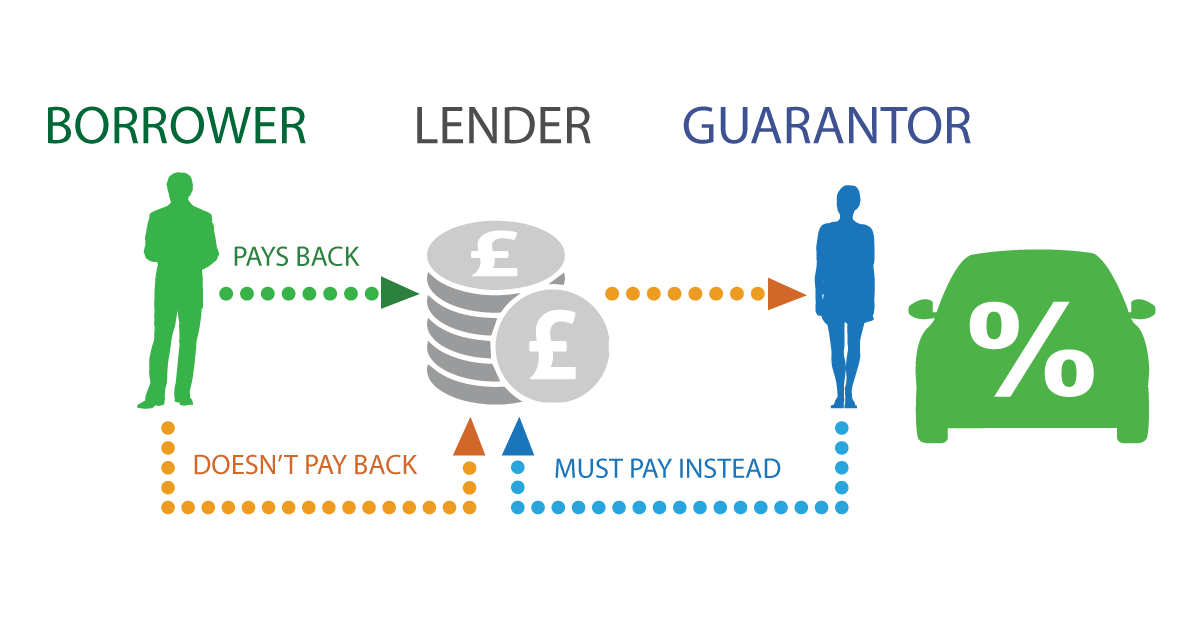 What is guarantor car finance?