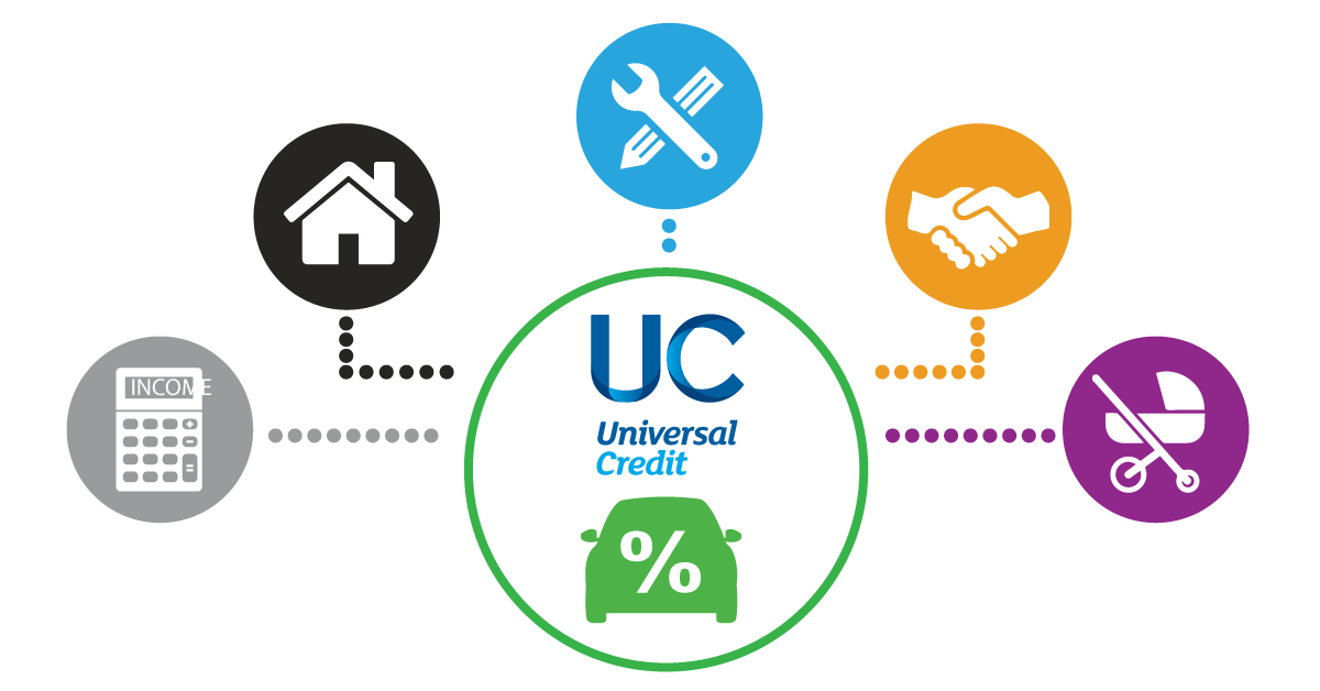 Car Finance On Universal Credit