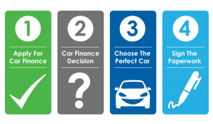 car finance process