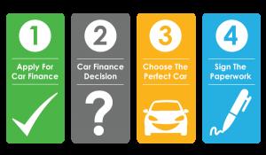 yorkshire-car-finance-process