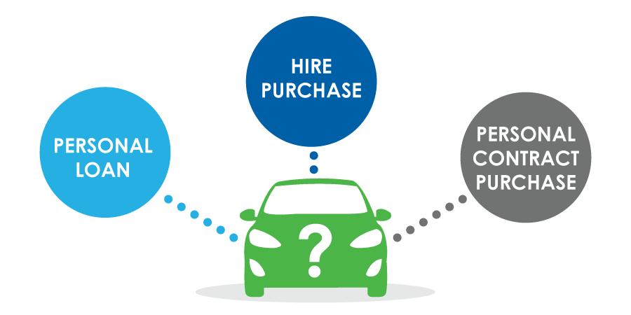 Car Finance Options Comparison