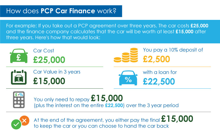 pcp-car-finance-infographic