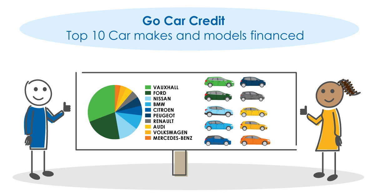 Top 10 car makes and their top models financed by Go Car Credit